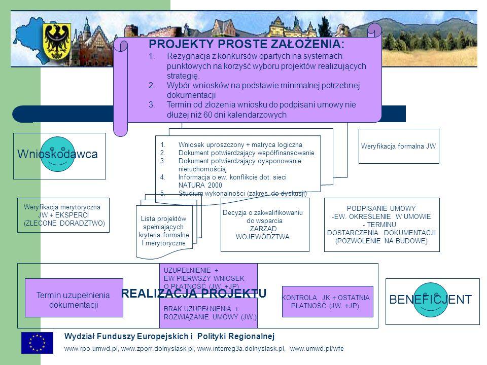 www.rpo.umwd.pl, www.zporr.dolnyslask.pl, www.interreg3a.dolnyslask.pl, www.umwd.pl/wfe Wydział Funduszy Europejskich i Polityki Regionalnej Wnioskodawca 1.Wniosek uproszczony + matryca logiczna 2.Dokument potwierdzający współfinansowanie 3.Dokument potwierdzający dysponowanie nieruchomością 4.Informacja o ew.