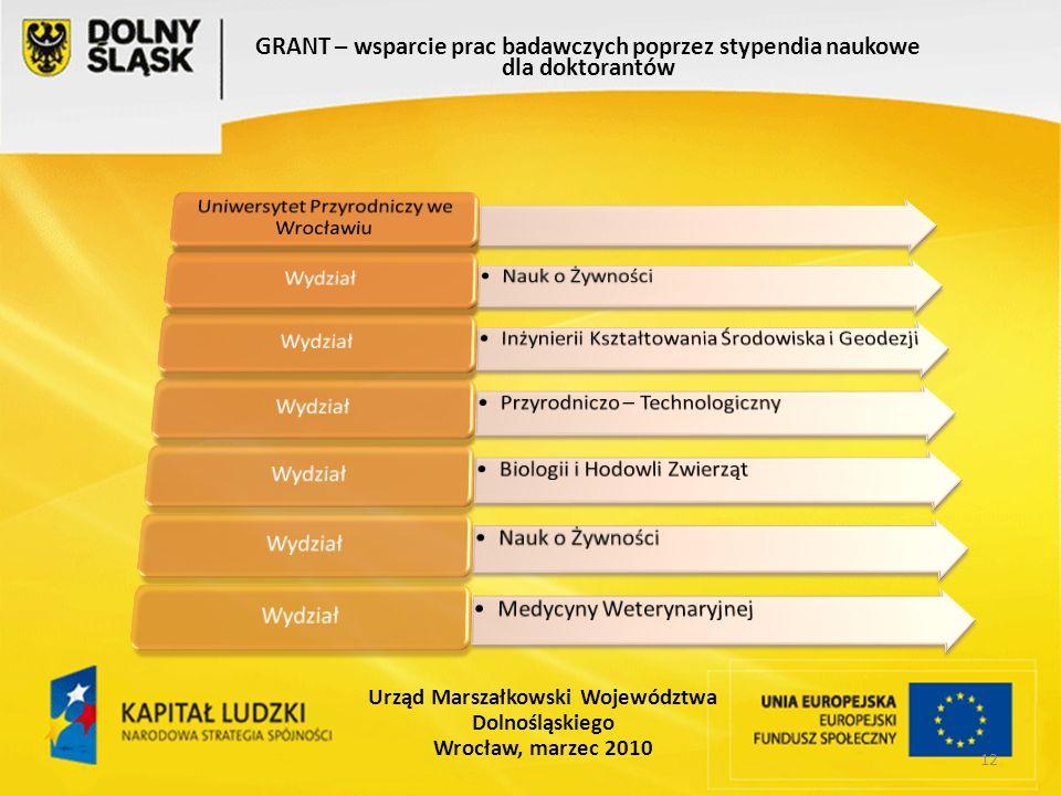12 GRANT – wsparcie prac badawczych poprzez stypendia naukowe dla doktorantów Urząd Marszałkowski Województwa Dolnośląskiego Wrocław, marzec 2010