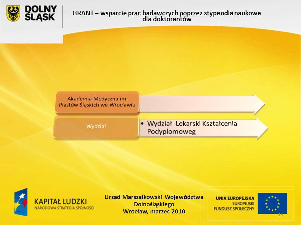 15 GRANT – wsparcie prac badawczych poprzez stypendia naukowe dla doktorantów Urząd Marszałkowski Województwa Dolnośląskiego Wrocław, marzec 2010