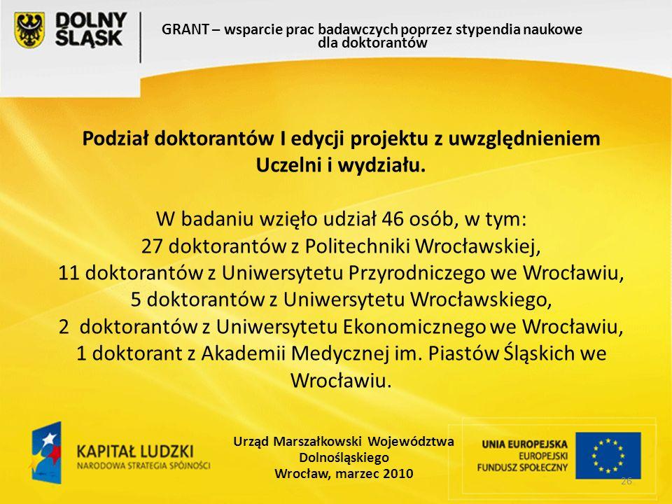 26 GRANT – wsparcie prac badawczych poprzez stypendia naukowe dla doktorantów Urząd Marszałkowski Województwa Dolnośląskiego Wrocław, marzec 2010 Podział doktorantów I edycji projektu z uwzględnieniem Uczelni i wydziału.