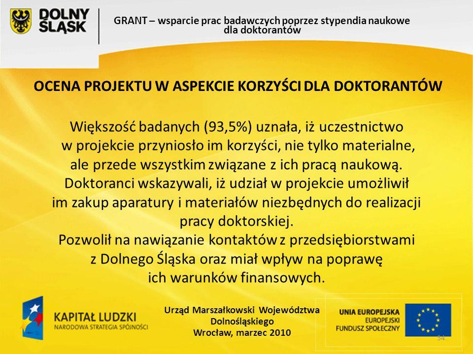 34 GRANT – wsparcie prac badawczych poprzez stypendia naukowe dla doktorantów Urząd Marszałkowski Województwa Dolnośląskiego Wrocław, marzec 2010 Większość badanych (93,5%) uznała, iż uczestnictwo w projekcie przyniosło im korzyści, nie tylko materialne, ale przede wszystkim związane z ich pracą naukową.