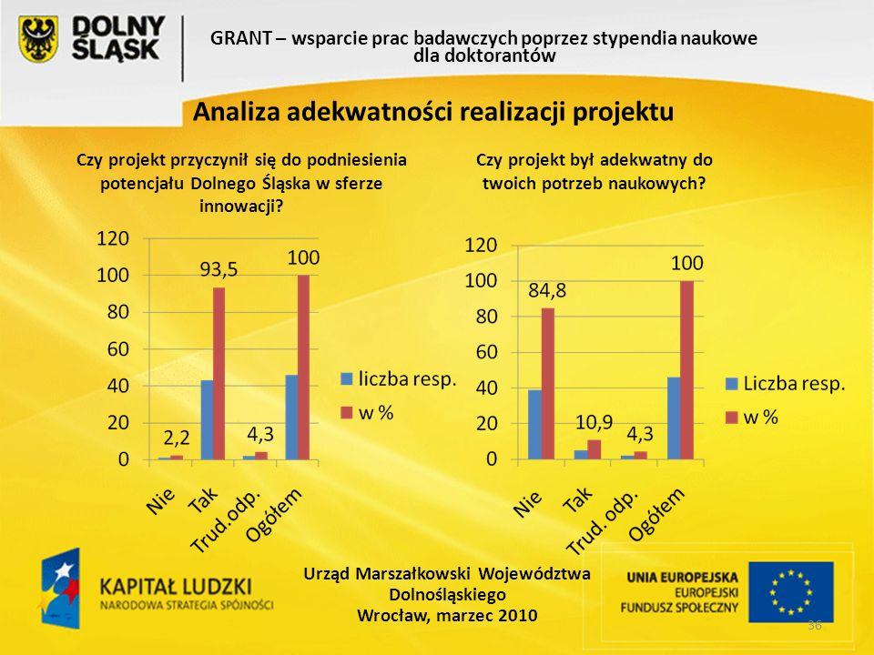 36 GRANT – wsparcie prac badawczych poprzez stypendia naukowe dla doktorantów Urząd Marszałkowski Województwa Dolnośląskiego Wrocław, marzec 2010 Analiza adekwatności realizacji projektu Czy projekt przyczynił się do podniesienia potencjału Dolnego Śląska w sferze innowacji.