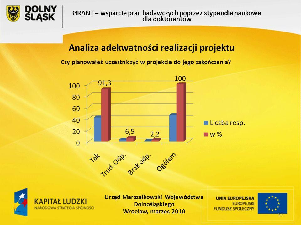 37 GRANT – wsparcie prac badawczych poprzez stypendia naukowe dla doktorantów Urząd Marszałkowski Województwa Dolnośląskiego Wrocław, marzec 2010 Analiza adekwatności realizacji projektu Czy planowałeś uczestniczyć w projekcie do jego zakończenia