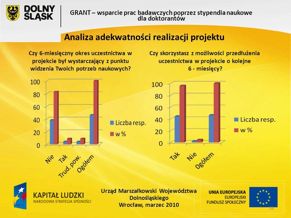 38 GRANT – wsparcie prac badawczych poprzez stypendia naukowe dla doktorantów Urząd Marszałkowski Województwa Dolnośląskiego Wrocław, marzec 2010 Analiza adekwatności realizacji projektu Czy 6-miesięczny okres uczestnictwa w projekcie był wystarczający z punktu widzenia Twoich potrzeb naukowych.