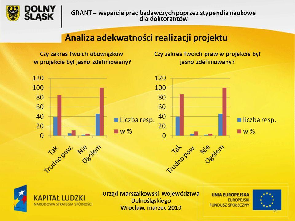 39 GRANT – wsparcie prac badawczych poprzez stypendia naukowe dla doktorantów Urząd Marszałkowski Województwa Dolnośląskiego Wrocław, marzec 2010 Analiza adekwatności realizacji projektu Czy zakres Twoich obowiązków w projekcie był jasno zdefiniowany.
