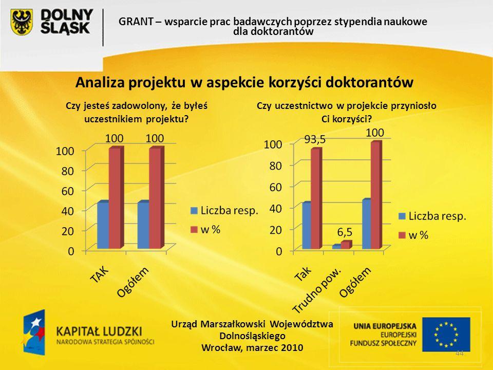 44 GRANT – wsparcie prac badawczych poprzez stypendia naukowe dla doktorantów Urząd Marszałkowski Województwa Dolnośląskiego Wrocław, marzec 2010 Analiza projektu w aspekcie korzyści doktorantów Czy jesteś zadowolony, że byłeś uczestnikiem projektu.