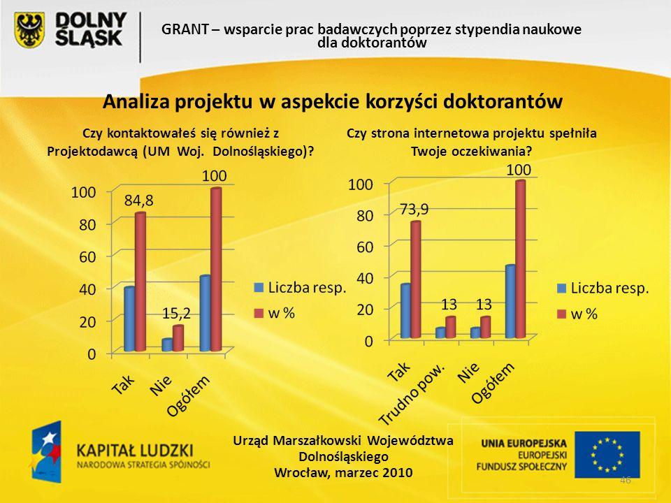 46 GRANT – wsparcie prac badawczych poprzez stypendia naukowe dla doktorantów Urząd Marszałkowski Województwa Dolnośląskiego Wrocław, marzec 2010 Analiza projektu w aspekcie korzyści doktorantów Czy kontaktowałeś się również z Projektodawcą (UM Woj.