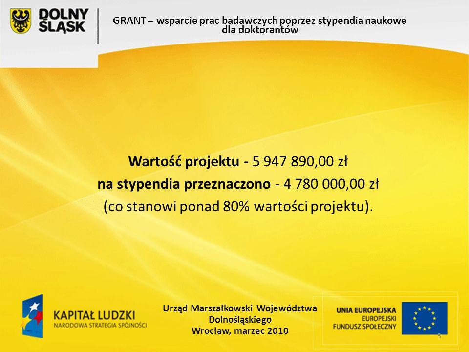 5 GRANT – wsparcie prac badawczych poprzez stypendia naukowe dla doktorantów Urząd Marszałkowski Województwa Dolnośląskiego Wrocław, marzec 2010 Wartość projektu - 5 947 890,00 zł na stypendia przeznaczono - 4 780 000,00 zł (co stanowi ponad 80% wartości projektu).