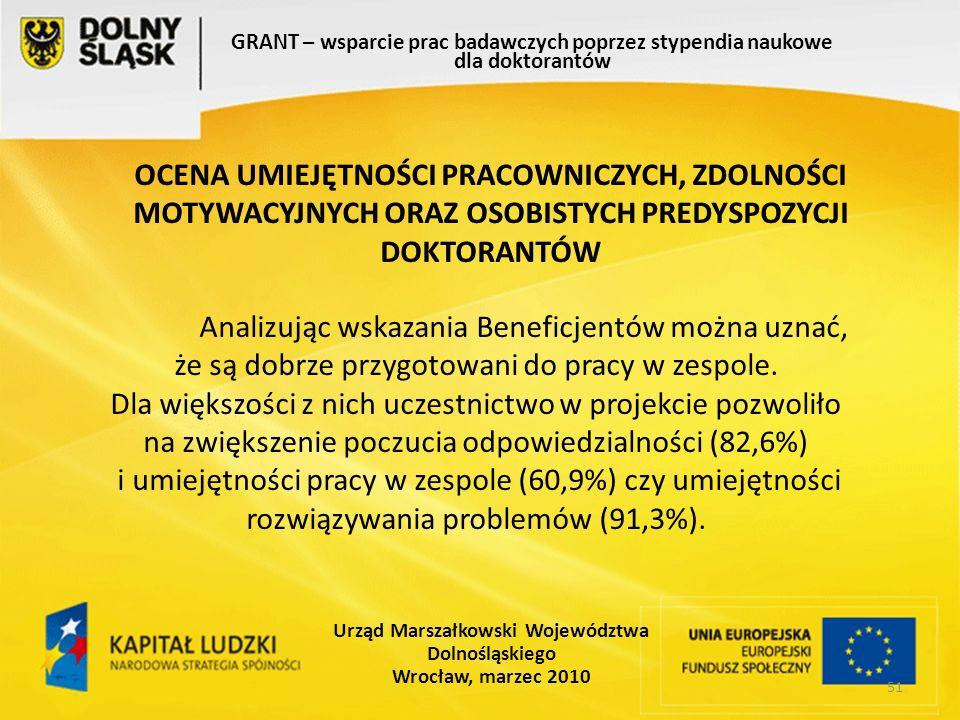 51 GRANT – wsparcie prac badawczych poprzez stypendia naukowe dla doktorantów Urząd Marszałkowski Województwa Dolnośląskiego Wrocław, marzec 2010 Analizując wskazania Beneficjentów można uznać, że są dobrze przygotowani do pracy w zespole.