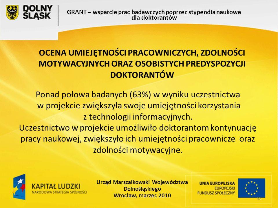 52 GRANT – wsparcie prac badawczych poprzez stypendia naukowe dla doktorantów Urząd Marszałkowski Województwa Dolnośląskiego Wrocław, marzec 2010 Ponad połowa badanych (63%) w wyniku uczestnictwa w projekcie zwiększyła swoje umiejętności korzystania z technologii informacyjnych.
