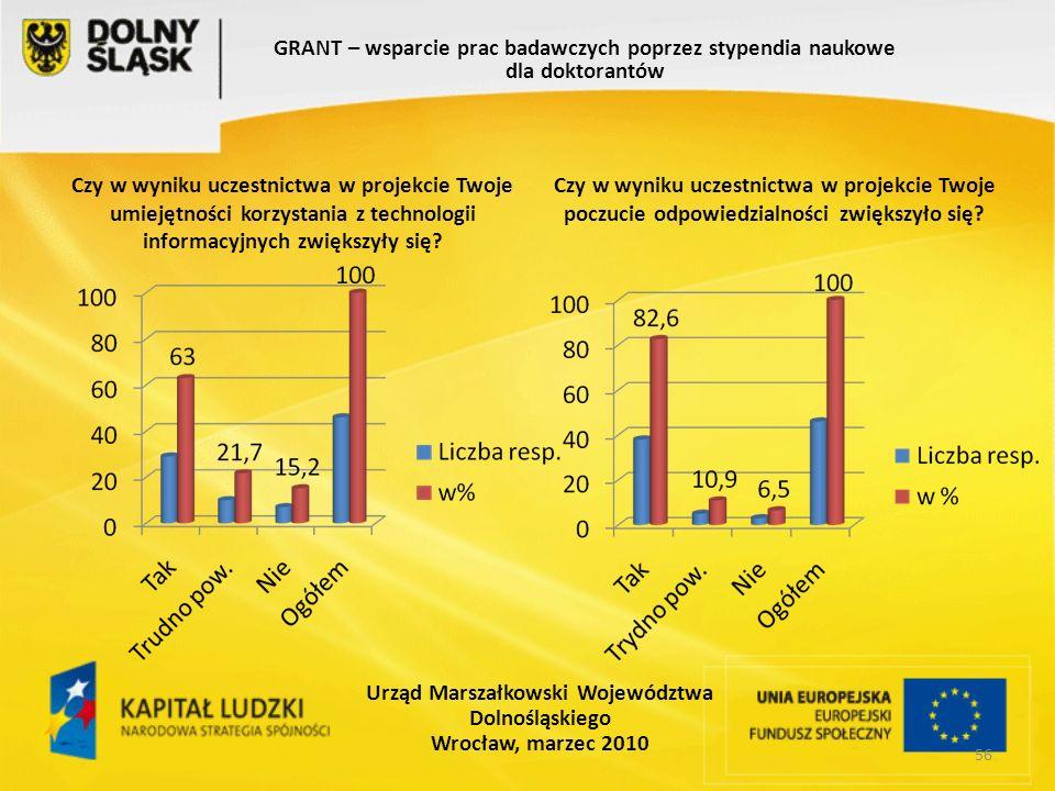 56 GRANT – wsparcie prac badawczych poprzez stypendia naukowe dla doktorantów Urząd Marszałkowski Województwa Dolnośląskiego Wrocław, marzec 2010 Czy w wyniku uczestnictwa w projekcie Twoje umiejętności korzystania z technologii informacyjnych zwiększyły się.