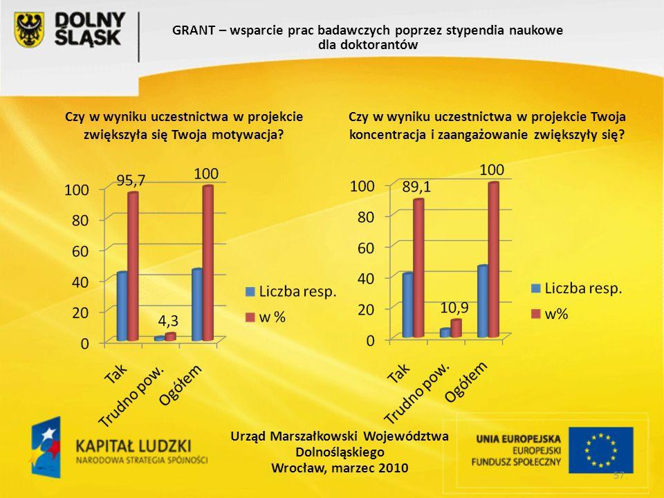57 GRANT – wsparcie prac badawczych poprzez stypendia naukowe dla doktorantów Urząd Marszałkowski Województwa Dolnośląskiego Wrocław, marzec 2010 Czy w wyniku uczestnictwa w projekcie zwiększyła się Twoja motywacja.