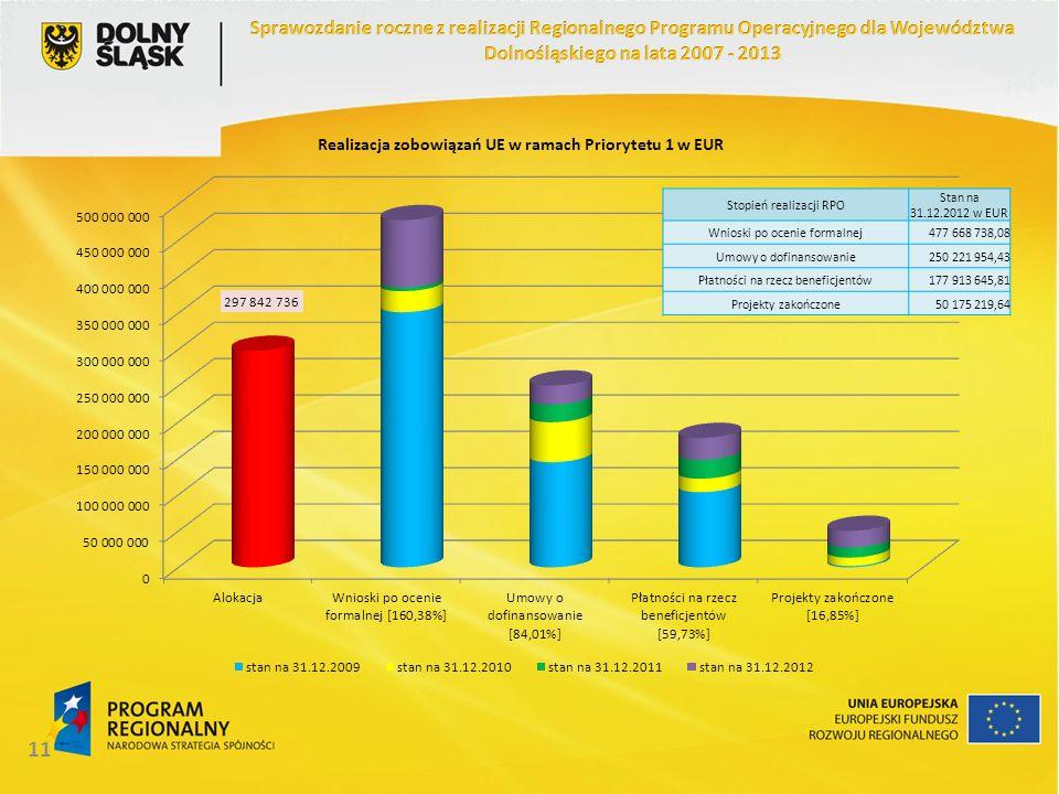 11 Stopień realizacji RPO Stan na 31.12.2012 w EUR Wnioski po ocenie formalnej477 668 738,08 Umowy o dofinansowanie250 221 954,43 Płatności na rzecz beneficjentów177 913 645,81 Projekty zakończone50 175 219,64