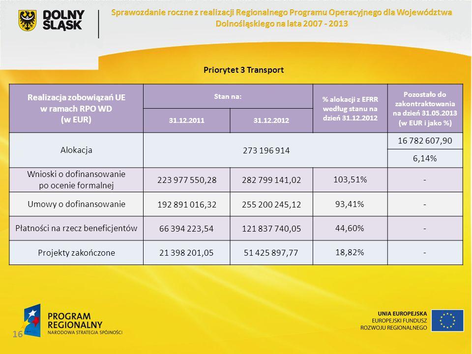 16 Realizacja zobowiązań UE w ramach RPO WD (w EUR) Stan na: % alokacji z EFRR według stanu na dzień 31.12.2012 Pozostało do zakontraktowania na dzień 31.05.2013 (w EUR i jako %) 31.12.201131.12.2012 Alokacja 273 196 914 16 782 607,90 6,14% Wnioski o dofinansowanie po ocenie formalnej 223 977 550,28282 799 141,02103,51%- Umowy o dofinansowanie192 891 016,32255 200 245,1293,41%- Płatności na rzecz beneficjentów66 394 223,54121 837 740,0544,60%- Projekty zakończone21 398 201,0551 425 897,7718,82%- Priorytet 3 Transport