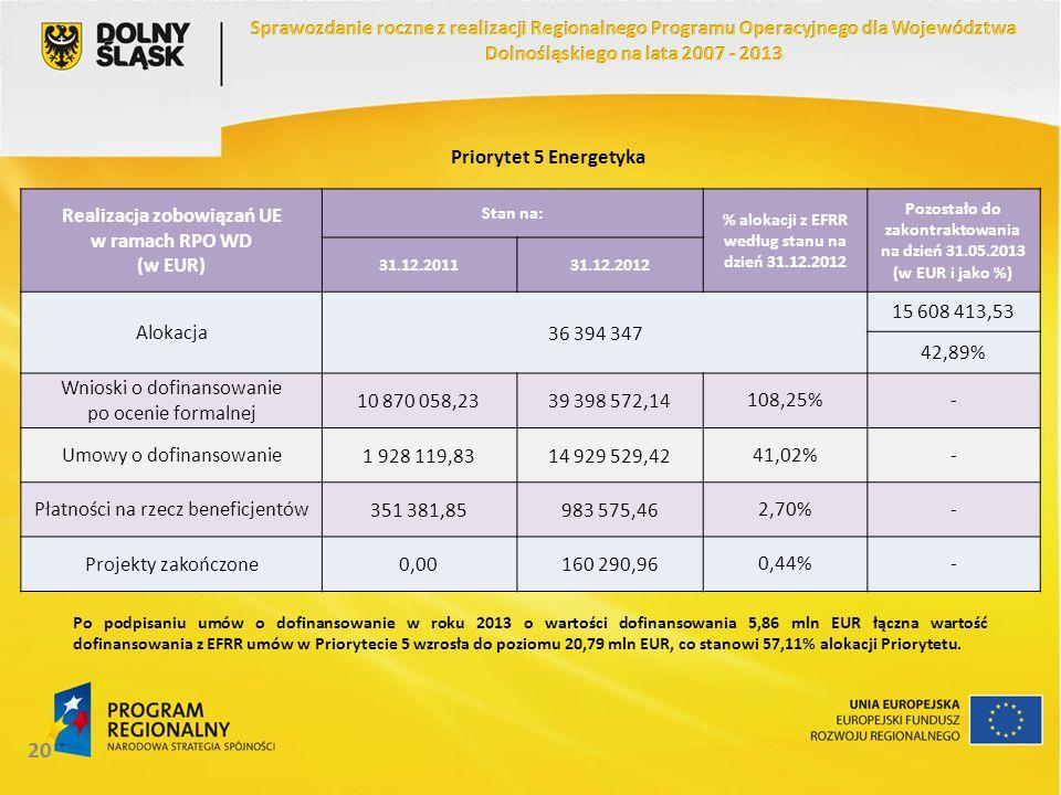 20 Realizacja zobowiązań UE w ramach RPO WD (w EUR) Stan na: % alokacji z EFRR według stanu na dzień 31.12.2012 Pozostało do zakontraktowania na dzień 31.05.2013 (w EUR i jako %) 31.12.201131.12.2012 Alokacja 36 394 347 15 608 413,53 42,89% Wnioski o dofinansowanie po ocenie formalnej 10 870 058,2339 398 572,14108,25%- Umowy o dofinansowanie1 928 119,8314 929 529,4241,02%- Płatności na rzecz beneficjentów351 381,85983 575,462,70%- Projekty zakończone0,00160 290,960,44%- Priorytet 5 Energetyka Po podpisaniu umów o dofinansowanie w roku 2013 o wartości dofinansowania 5,86 mln EUR łączna wartość dofinansowania z EFRR umów w Priorytecie 5 wzrosła do poziomu 20,79 mln EUR, co stanowi 57,11% alokacji Priorytetu.