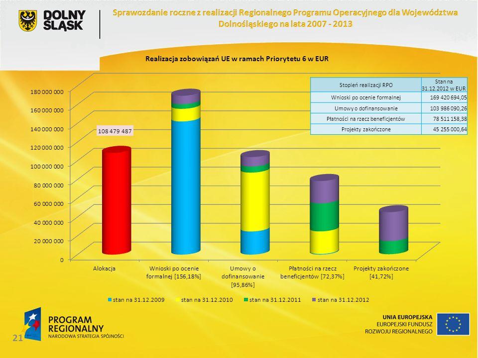 21 Stopień realizacji RPO Stan na 31.12.2012 w EUR Wnioski po ocenie formalnej169 420 694,05 Umowy o dofinansowanie103 986 090,26 Płatności na rzecz beneficjentów78 511 158,38 Projekty zakończone45 255 000,64