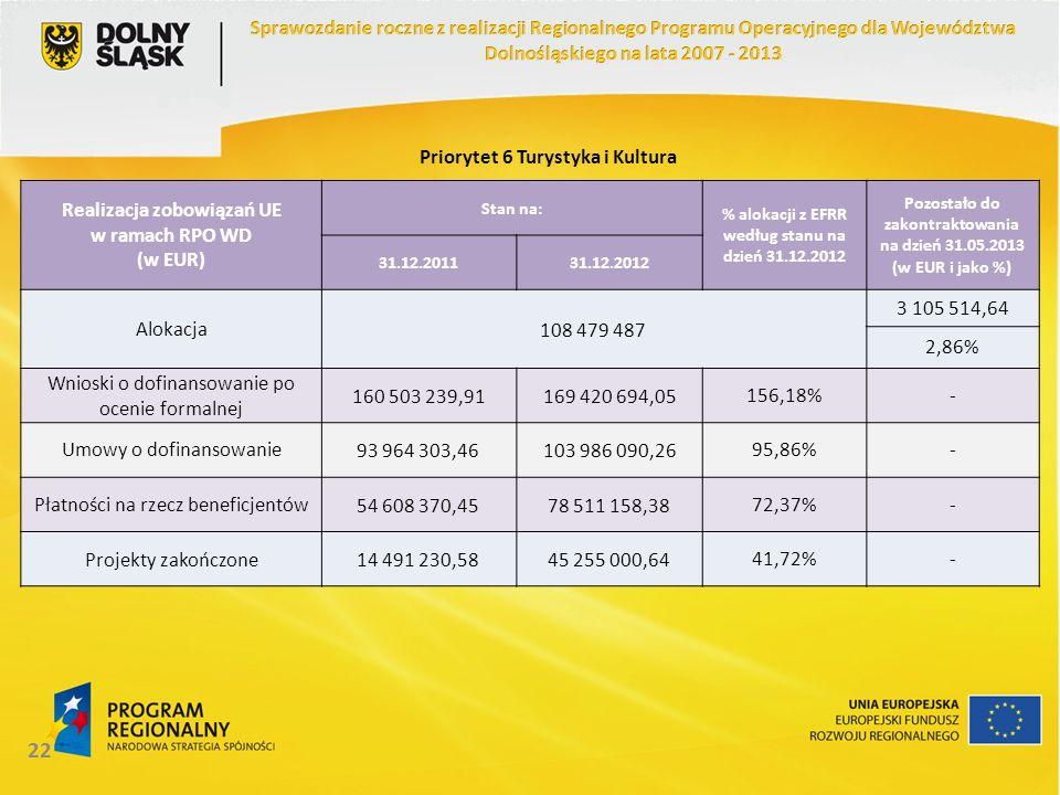 22 Realizacja zobowiązań UE w ramach RPO WD (w EUR) Stan na: % alokacji z EFRR według stanu na dzień 31.12.2012 Pozostało do zakontraktowania na dzień 31.05.2013 (w EUR i jako %) 31.12.201131.12.2012 Alokacja108 479 487 3 105 514,64 2,86% Wnioski o dofinansowanie po ocenie formalnej 160 503 239,91169 420 694,05156,18%- Umowy o dofinansowanie93 964 303,46103 986 090,2695,86%- Płatności na rzecz beneficjentów54 608 370,4578 511 158,3872,37%- Projekty zakończone14 491 230,5845 255 000,6441,72%- Priorytet 6 Turystyka i Kultura