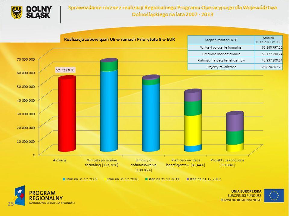 25 Stopień realizacji RPO Stan na 31.12.2012 w EUR Wnioski po ocenie formalnej65 260 797,20 Umowy o dofinansowanie53 177 790,24 Płatności na rzecz beneficjentów42 937 200,14 Projekty zakończone26 824 867,79