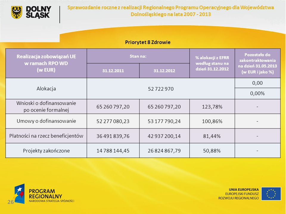26 Realizacja zobowiązań UE w ramach RPO WD (w EUR) Stan na: % alokacji z EFRR według stanu na dzień 31.12.2012 Pozostało do zakontraktowania na dzień 31.05.2013 (w EUR i jako %) 31.12.201131.12.2012 Alokacja52 722 970 0,00 0,00% Wnioski o dofinansowanie po ocenie formalnej 65 260 797,20 123,78%- Umowy o dofinansowanie52 277 080,2353 177 790,24100,86%- Płatności na rzecz beneficjentów36 491 839,7642 937 200,1481,44%- Projekty zakończone14 788 144,4526 824 867,7950,88%- Priorytet 8 Zdrowie