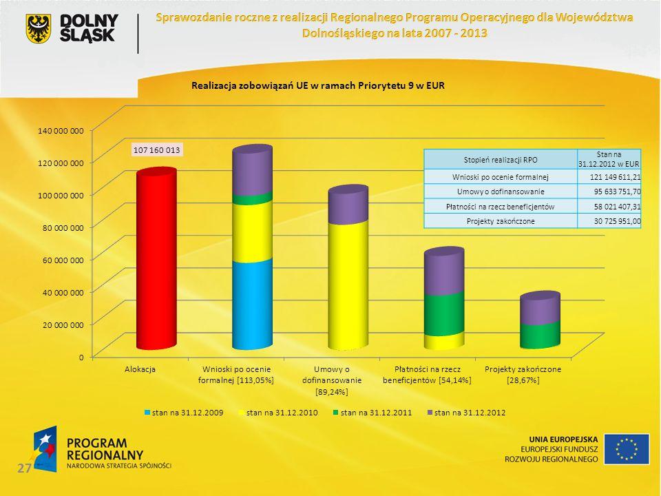 27 Stopień realizacji RPO Stan na 31.12.2012 w EUR Wnioski po ocenie formalnej121 149 611,21 Umowy o dofinansowanie95 633 751,70 Płatności na rzecz beneficjentów58 021 407,31 Projekty zakończone30 725 951,00