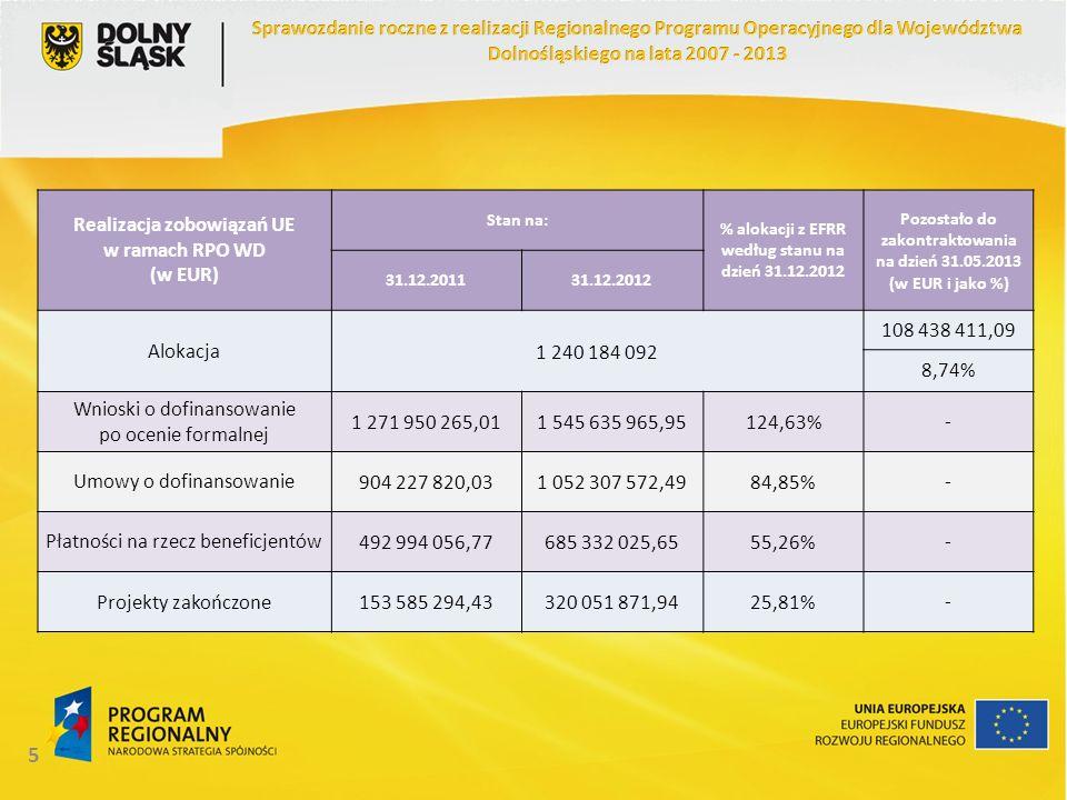 5 Realizacja zobowiązań UE w ramach RPO WD (w EUR) Stan na: % alokacji z EFRR według stanu na dzień 31.12.2012 Pozostało do zakontraktowania na dzień 31.05.2013 (w EUR i jako %) 31.12.201131.12.2012 Alokacja1 240 184 092 108 438 411,09 8,74% Wnioski o dofinansowanie po ocenie formalnej 1 271 950 265,011 545 635 965,95124,63%- Umowy o dofinansowanie904 227 820,031 052 307 572,4984,85%- Płatności na rzecz beneficjentów492 994 056,77685 332 025,6555,26%- Projekty zakończone153 585 294,43320 051 871,9425,81%-