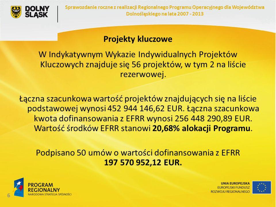 17 Stopień realizacji RPO Stan na 31.12.2012 w EUR Wnioski po ocenie formalnej140 271 501,64 Umowy o dofinansowanie102 476 086,37 Płatności na rzecz beneficjentów77 560 630,93 Projekty zakończone45 528 758,01