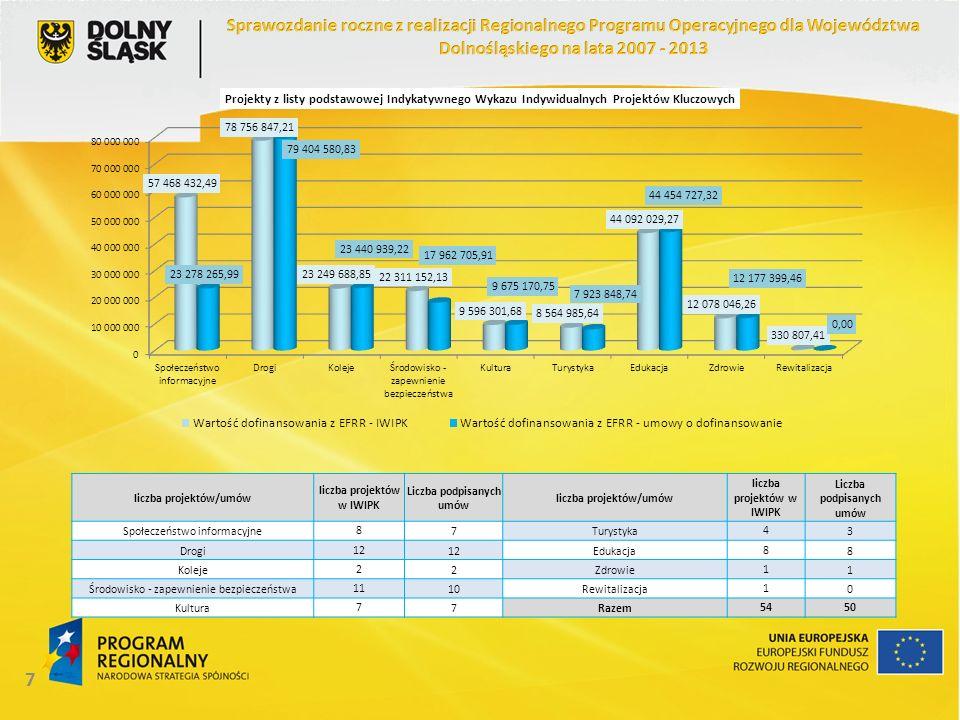 18 Realizacja zobowiązań UE w ramach RPO WD (w EUR) Stan na: % alokacji z EFRR według stanu na dzień 31.12.2012 Pozostało do zakontraktowania na dzień 31.05.2013 (w EUR i jako %) 31.12.201131.12.2012 Alokacja 128 759 928 13 372 795,40 10,39% Wnioski o dofinansowanie po ocenie formalnej 127 793 019,12140 271 501,64108,94%- Umowy o dofinansowanie92 934 466,64102 476 086,3779,59%- Płatności na rzecz beneficjentów57 718 032,2577 560 630,9360,24%- Projekty zakończone20 415 167,2945 528 758,0135,36%- Priorytet 4 Środowisko i bezpieczeństwo ekologiczne