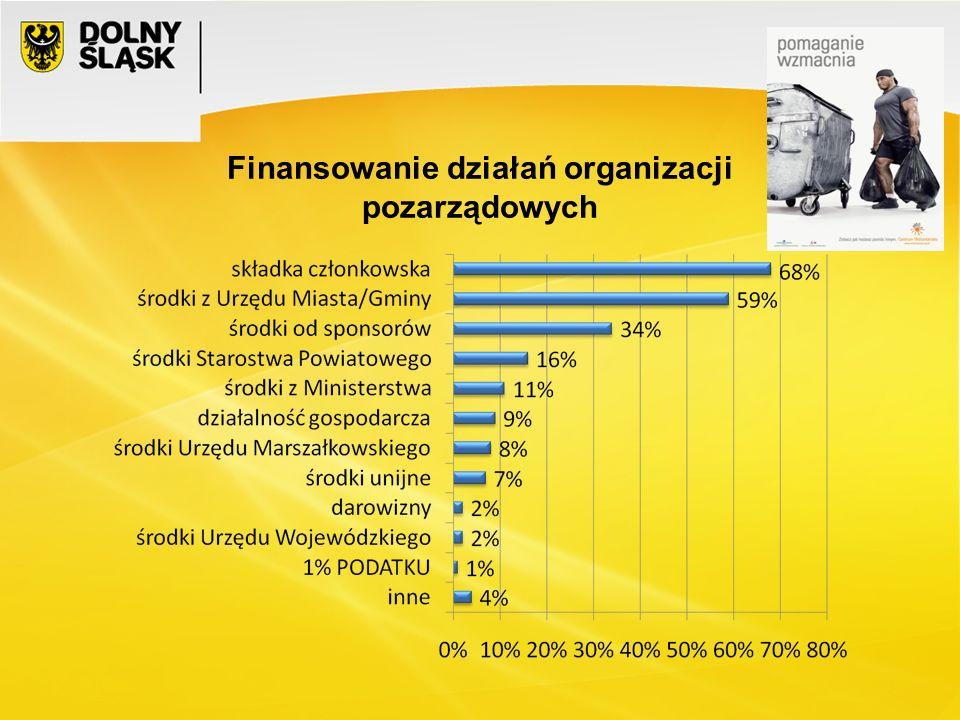 CEL: – wypracowanie przez SWD trwałych systemowych narzędzi komunikacyjnych w obszarze wolontariatu, – budowanie w społeczeństwie dolnośląskim pozytywnego wizerunku wolontariusza, – kreowanie wolontariatu jako modnego, ciekawego i atrakcyjnego zajęcia, – informowanie o wydarzeniach związanych z obchodami ERW 2011 na terenie Dolnego Śląska, – podniesienie świadomości społeczeństwa na temat wolontariatu, – wsparcie dolnośląskich organizacji pozarządowych w pozyskiwaniu i współpracy z wolontariatem, – podniesienie kompetencji dolnośląskich podmiotów korzystających z wolontariatu i ich wolontariuszy, – wymiana doświadczeń i dobrych praktyk, – promowanie standardów współpracy z wolontariuszami, – rozpowszechnianie informacji dotyczących wolontariatu na Dolnym Śląsku, – integracja środowiska wolontariatu dolnośląskiego, Wrocław, dn.