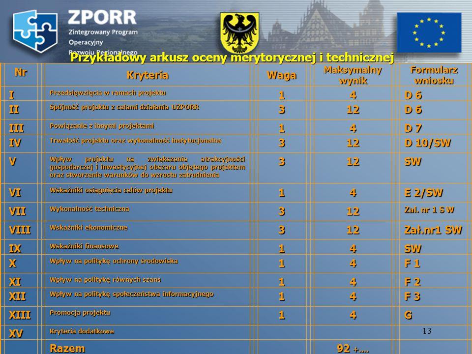 12 Ocena merytoryczna projektów złożonych do Priorytetu 1 i 3 ZPORR – bez działania 3.4.) Panel Ekspertów Panel Ekspertów stanowi niezależne ogniwo w