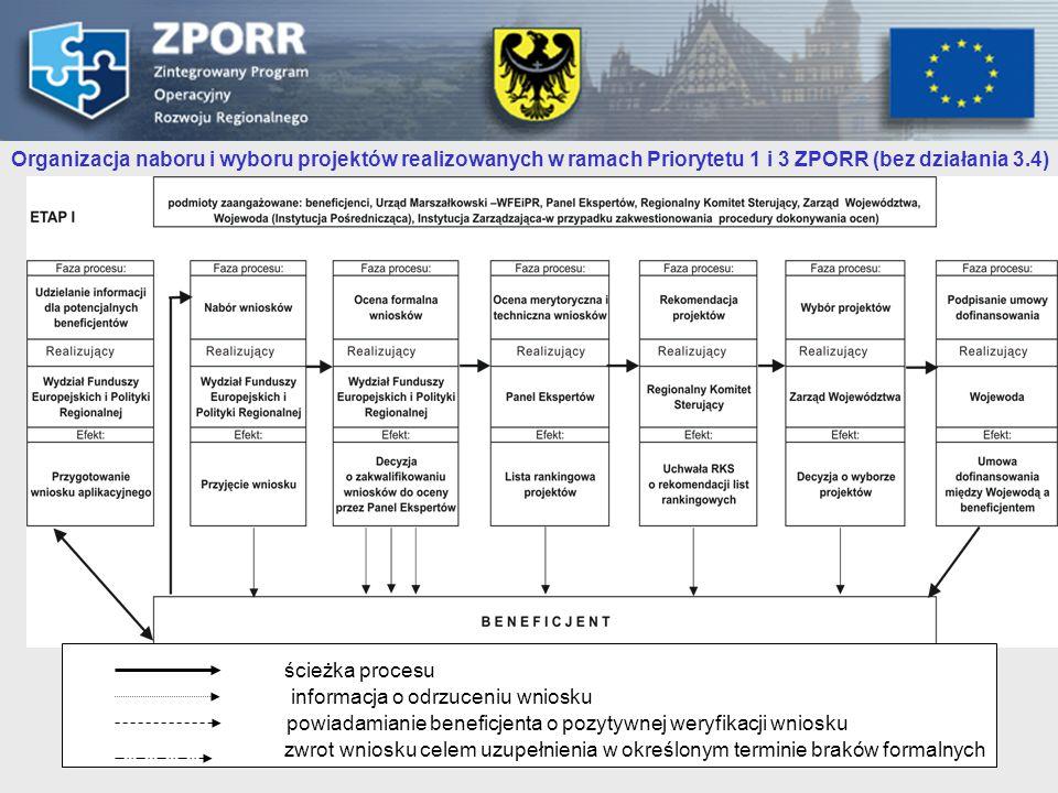 13 Przykładowy arkusz oceny merytorycznej i technicznej NrKryteriaWaga Maksymalny wynik Formularz wniosku I Przedsięwzięcia w ramach projektu 14 D 6 I