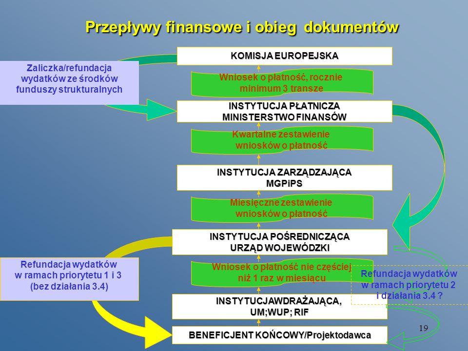 18 Partnerzy Beneficjentów Końcowych (wnioskodawców) po otrzymaniu decyzji o współfinansowaniu projektu w ramach ZPORR (podpisanie umowy na realizacje