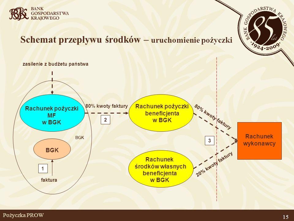 Pożyczka PROW Rachunek pożyczki MF w BGK zasilenie z budżetu państwa faktura Rachunek pożyczki beneficjenta w BGK Rachunek środków własnych beneficjen