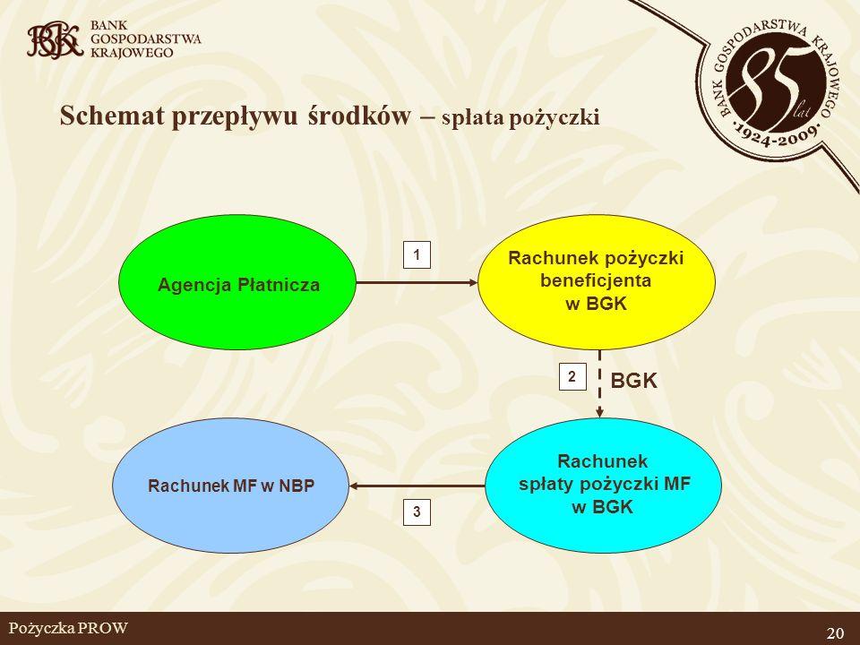 Pożyczka PROW Agencja Płatnicza Rachunek pożyczki beneficjenta w BGK Rachunek spłaty pożyczki MF w BGK Schemat przepływu środków – spłata pożyczki Rac