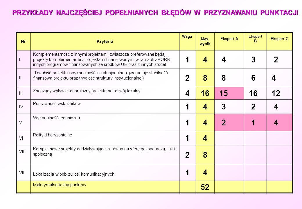 NrKryteria Waga Max. wynik Ekspert A Ekspert B Ekspert C I Komplementarność z innymi projektami, zwłaszcza preferowane będą projekty komplementarne z