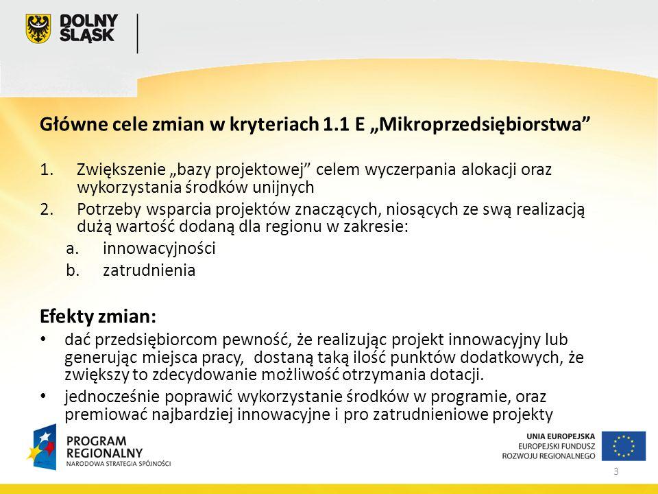 3 Główne cele zmian w kryteriach 1.1 E Mikroprzedsiębiorstwa 1.Zwiększenie bazy projektowej celem wyczerpania alokacji oraz wykorzystania środków unijnych 2.Potrzeby wsparcia projektów znaczących, niosących ze swą realizacją dużą wartość dodaną dla regionu w zakresie: a.innowacyjności b.zatrudnienia Efekty zmian: dać przedsiębiorcom pewność, że realizując projekt innowacyjny lub generując miejsca pracy, dostaną taką ilość punktów dodatkowych, że zwiększy to zdecydowanie możliwość otrzymania dotacji.