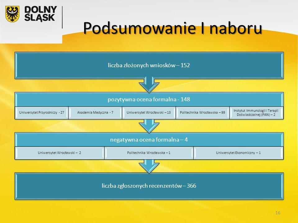 Podsumowanie I naboru liczba zgłoszonych recenzentów – 366 negatywna ocena formalna – 4 Uniwersytet Wrocławski – 2Politechnika Wrocławska – 1Uniwersyt