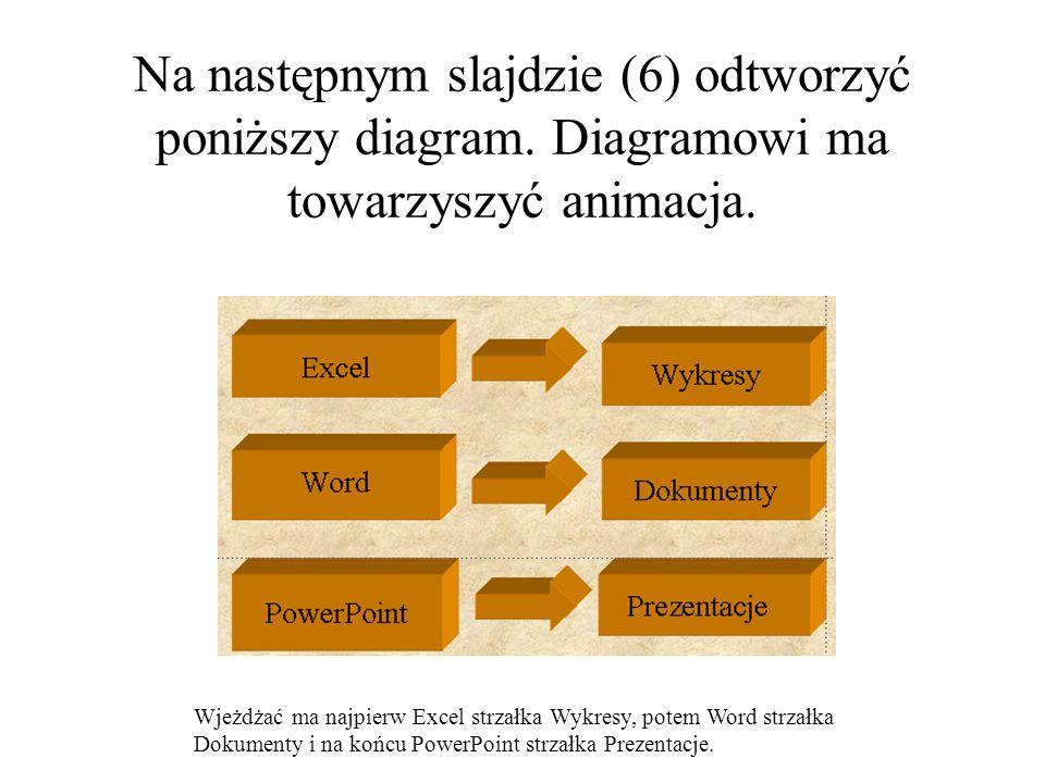 Na następnym slajdzie (6) odtworzyć poniższy diagram. Diagramowi ma towarzyszyć animacja. Wjeżdżać ma najpierw Excel strzałka Wykresy, potem Word strz