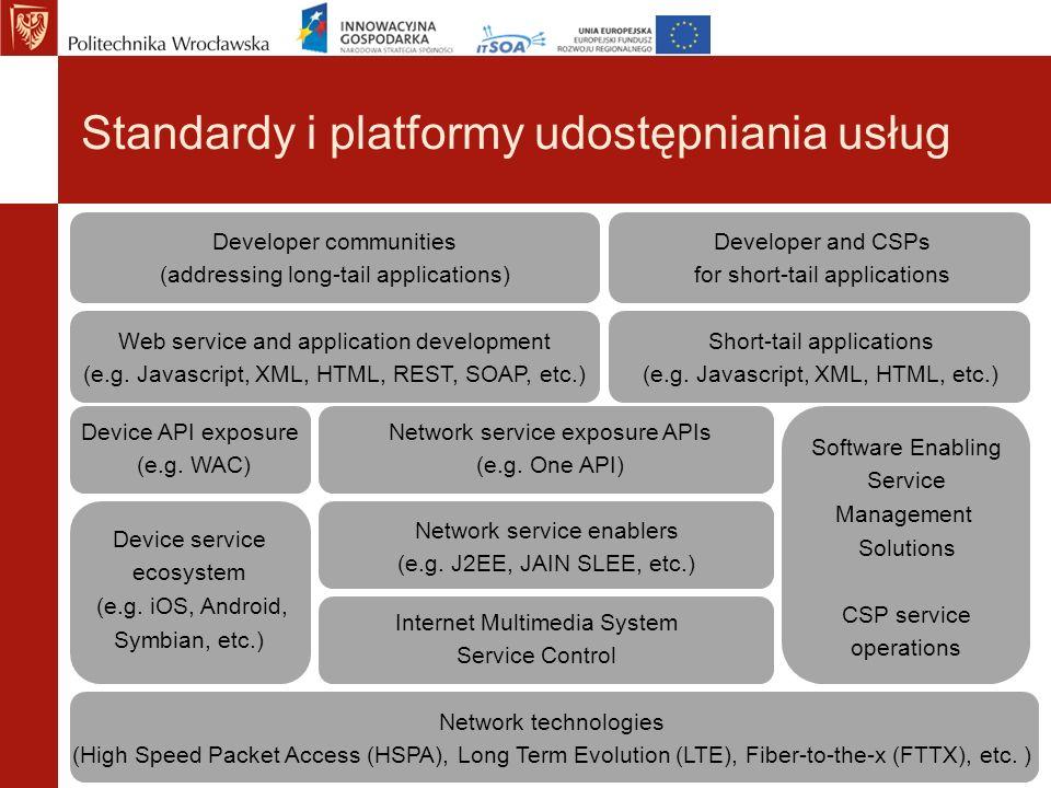 Standardy i platformy udostępniania usług Network technologies (High Speed Packet Access (HSPA), Long Term Evolution (LTE), Fiber-to-the-x (FTTX), etc