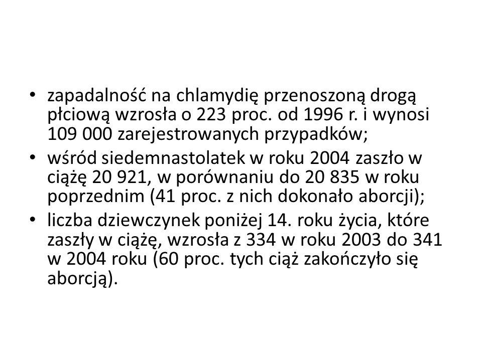 zapadalność na chlamydię przenoszoną drogą płciową wzrosła o 223 proc. od 1996 r. i wynosi 109 000 zarejestrowanych przypadków; wśród siedemnastolatek