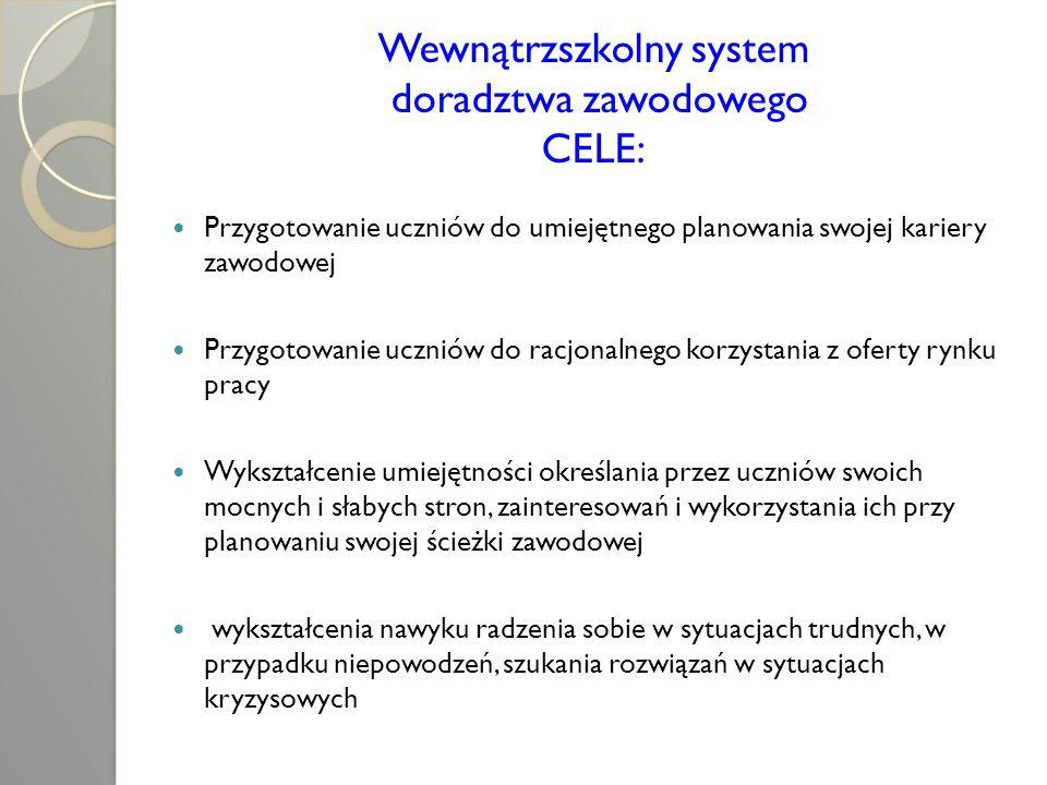 Wewnątrzszkolny system doradztwa zawodowego CELE: Przygotowanie uczniów do umiejętnego planowania swojej kariery zawodowej Przygotowanie uczniów do ra