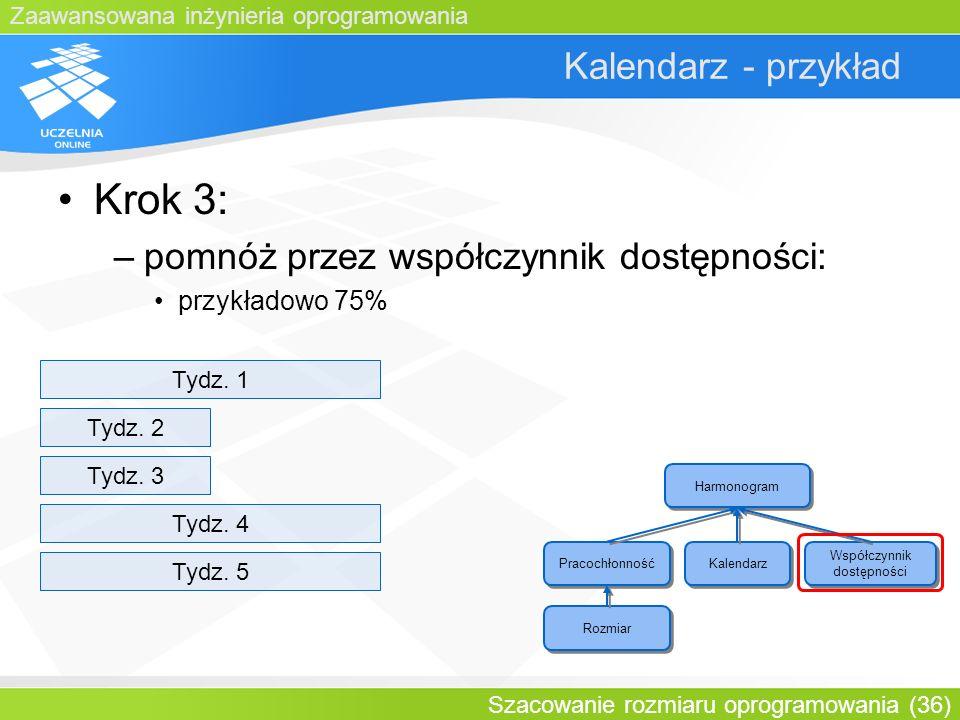 Zaawansowana inżynieria oprogramowania Szacowanie rozmiaru oprogramowania (36) Kalendarz - przykład Krok 3: –pomnóż przez współczynnik dostępności: pr