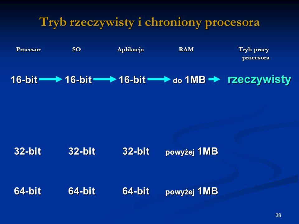 39 Tryb rzeczywisty i chroniony procesora Procesor SO Aplikacja RAM Tryb pracy procesora Procesor SO Aplikacja RAM Tryb pracy procesora 16-bit 16-bit 16-bit do 1MB rzeczywisty 16-bit 16-bit 16-bit do 1MB rzeczywisty 32-bit 32-bit 32-bit powyżej 1MB 32-bit 32-bit 32-bit powyżej 1MB 64-bit 64-bit 64-bit powyżej 1MB 64-bit 64-bit 64-bit powyżej 1MB