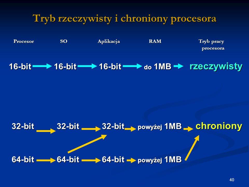 40 Tryb rzeczywisty i chroniony procesora Procesor SO Aplikacja RAM Tryb pracy procesora Procesor SO Aplikacja RAM Tryb pracy procesora 16-bit 16-bit 16-bit do 1MB rzeczywisty 16-bit 16-bit 16-bit do 1MB rzeczywisty 32-bit 32-bit 32-bit powyżej 1MB chroniony 32-bit 32-bit 32-bit powyżej 1MB chroniony 64-bit 64-bit 64-bit powyżej 1MB 64-bit 64-bit 64-bit powyżej 1MB