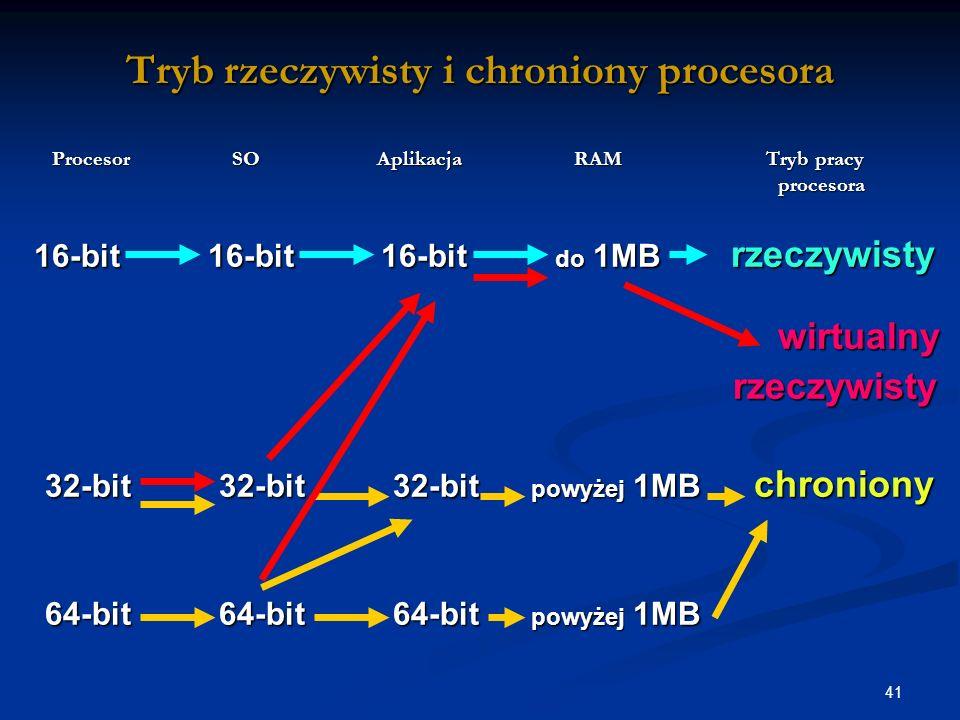 41 Tryb rzeczywisty i chroniony procesora Procesor SO Aplikacja RAM Tryb pracy procesora Procesor SO Aplikacja RAM Tryb pracy procesora 16-bit 16-bit 16-bit do 1MB rzeczywisty 16-bit 16-bit 16-bit do 1MB rzeczywisty wirtualny wirtualny rzeczywisty rzeczywisty 32-bit 32-bit 32-bit powyżej 1MB chroniony 32-bit 32-bit 32-bit powyżej 1MB chroniony 64-bit 64-bit 64-bit powyżej 1MB 64-bit 64-bit 64-bit powyżej 1MB