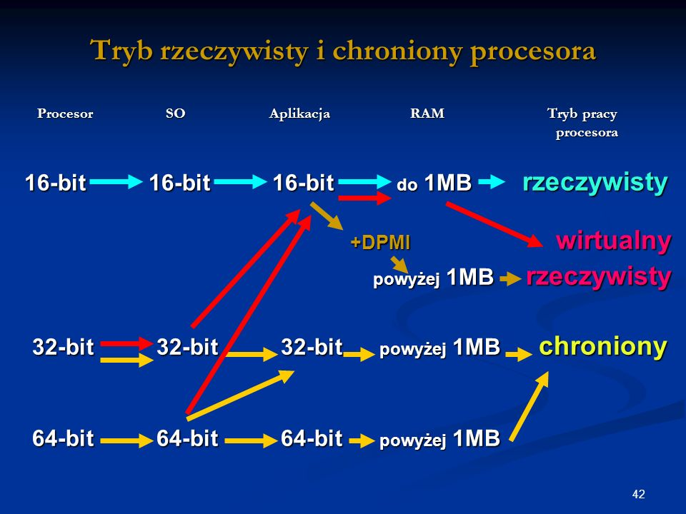 42 Tryb rzeczywisty i chroniony procesora Procesor SO Aplikacja RAM Tryb pracy procesora Procesor SO Aplikacja RAM Tryb pracy procesora 16-bit 16-bit 16-bit do 1MB rzeczywisty 16-bit 16-bit 16-bit do 1MB rzeczywisty +DPMI wirtualny +DPMI wirtualny powyżej 1MB rzeczywisty powyżej 1MB rzeczywisty 32-bit 32-bit 32-bit powyżej 1MB chroniony 32-bit 32-bit 32-bit powyżej 1MB chroniony 64-bit 64-bit 64-bit powyżej 1MB 64-bit 64-bit 64-bit powyżej 1MB