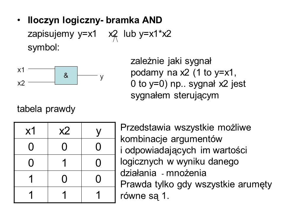 Iloczyn logiczny- bramka AND zapisujemy y=x1 x2 lub y=x1*x2 symbol: zależnie jaki sygnał podamy na x2 (1 to y=x1, 0 to y=0) np.. sygnał x2 jest sygnał