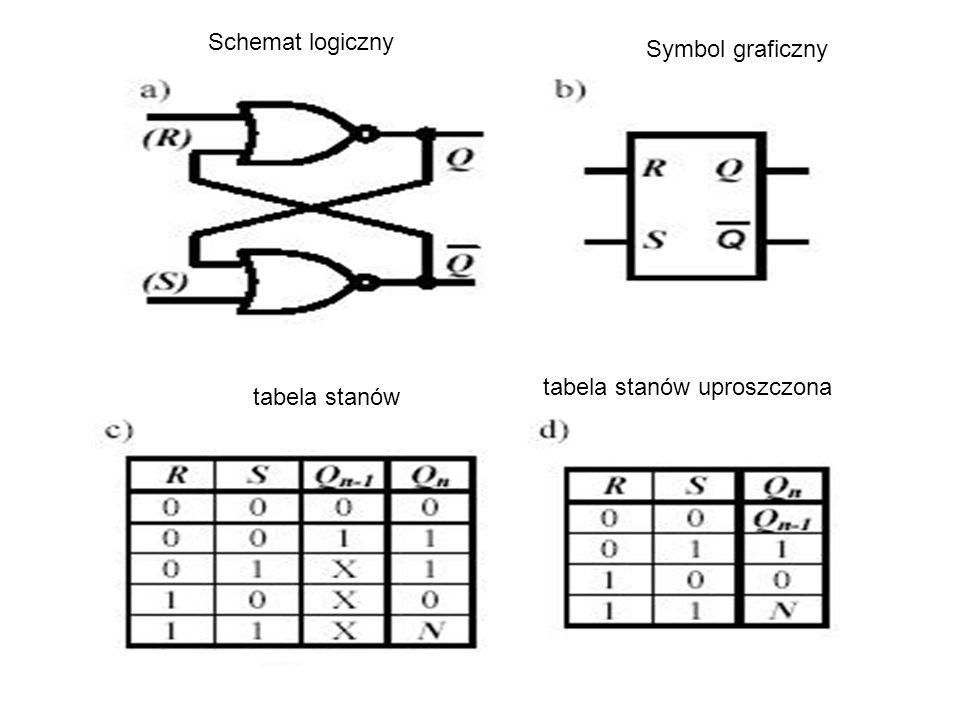 Schemat logiczny Symbol graficzny tabela stanów tabela stanów uproszczona