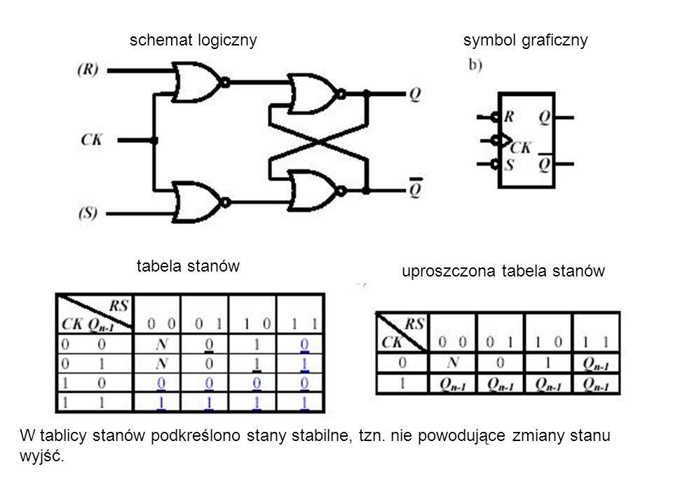 schemat logicznysymbol graficzny tabela stanów uproszczona tabela stanów W tablicy stanów podkreślono stany stabilne, tzn. nie powodujące zmiany stanu
