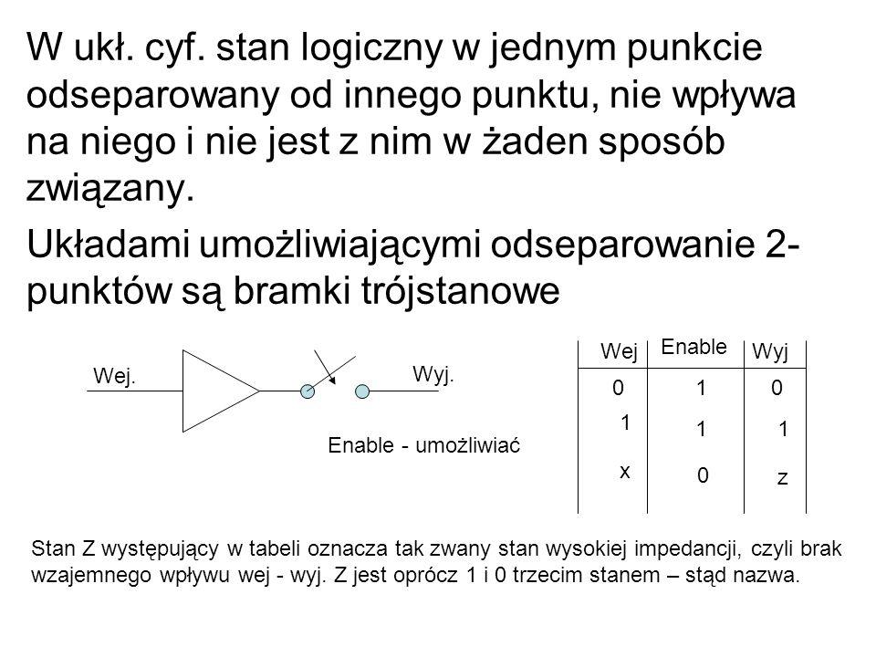 W ukł. cyf. stan logiczny w jednym punkcie odseparowany od innego punktu, nie wpływa na niego i nie jest z nim w żaden sposób związany. Układami umożl