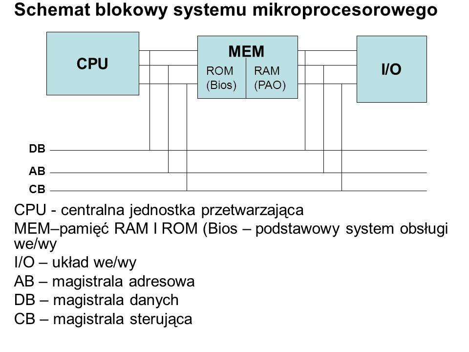 Schemat blokowy systemu mikroprocesorowego CPU - centralna jednostka przetwarzająca MEM–pamięć RAM I ROM (Bios – podstawowy system obsługi we/wy I/O –